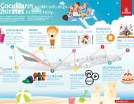 Emirates-Infografik