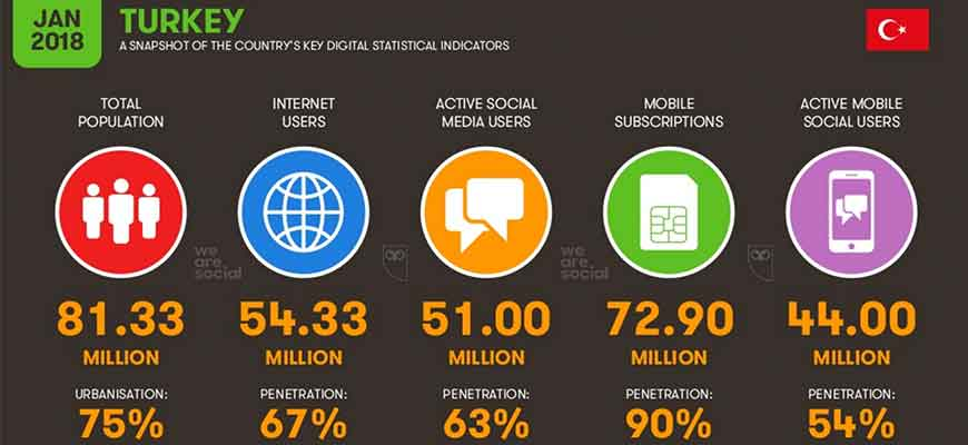 2018 Yılı Global Dijital Raporu 8