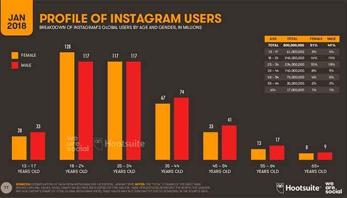 Instagram'da En İyi Paylaşım Zamanı