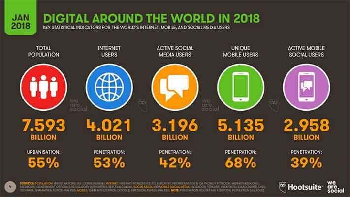 2018 Yılı Global Dijital Raporu 7