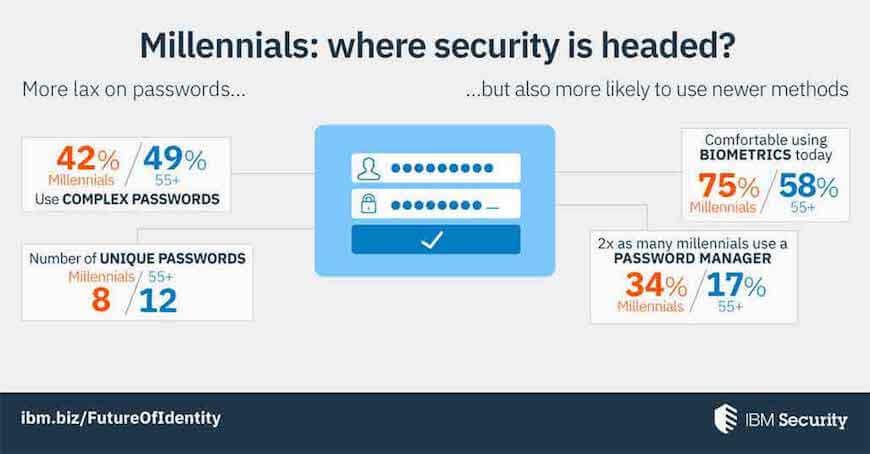 Biyometrik Teknoloji Parolalardan Daha Güvenli